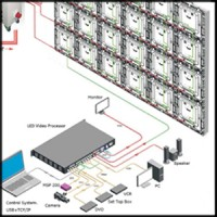 Control for LED screens